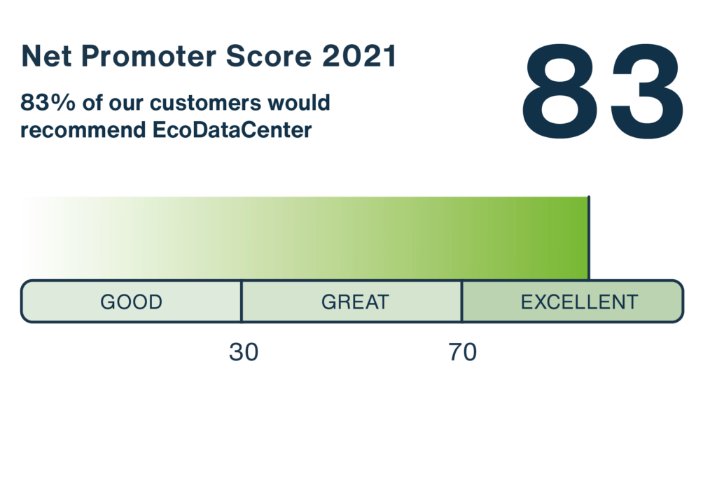 EcoDataCenter proudly presents a fantastic result in the NPS customer survey